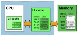L1 and L2 Cache