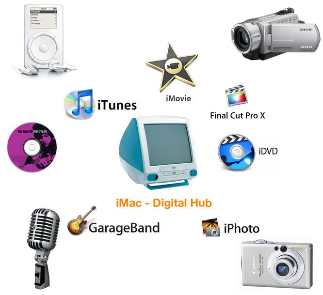 Apple Digital Hub Strategy