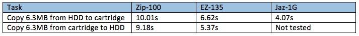peformance result table